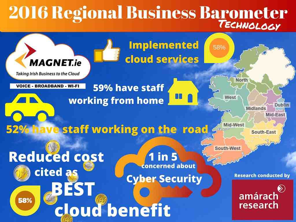 Remote working from home in ireland increase | Magnet Regional business Barometer - Technology Findings.