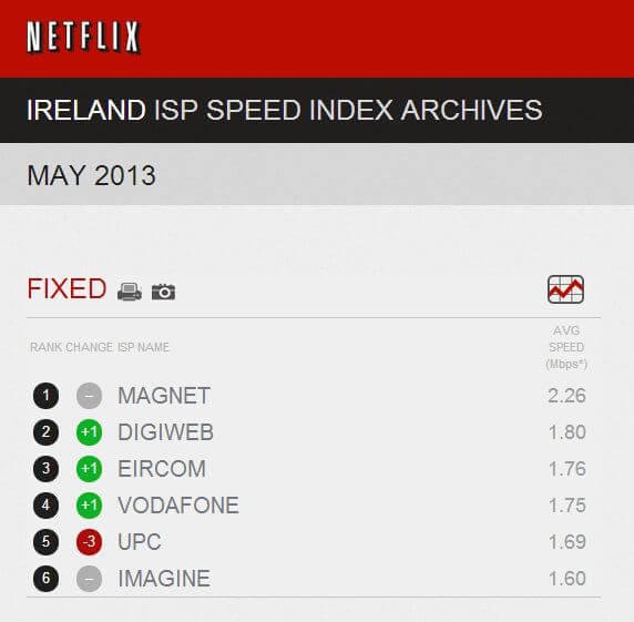 Magnet-Netflix-Ireland-Speed-Index