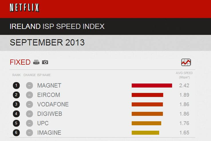 Netflix Speed Index Magnet