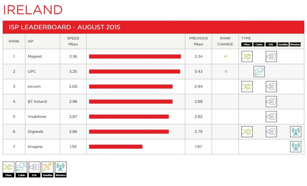 Netflix Speed Index - Magnet number one fastest broadband in Ireland.